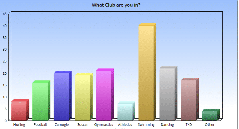 What Club are you in Graph